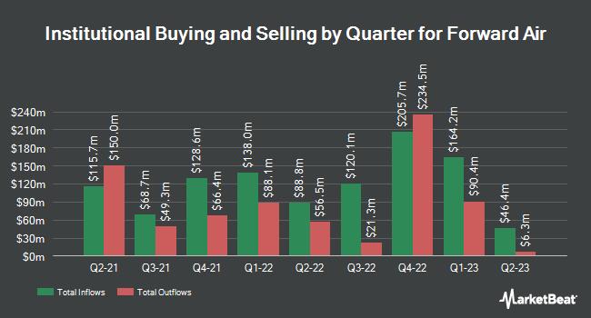 Institutional Ownership by Quarter for Forward Air (NASDAQ:FWRD)
