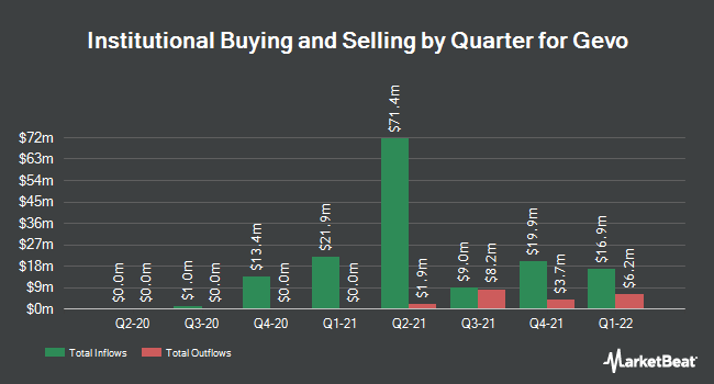 Institutional Ownership by Quarter for Gevo (NASDAQ:GEVO)