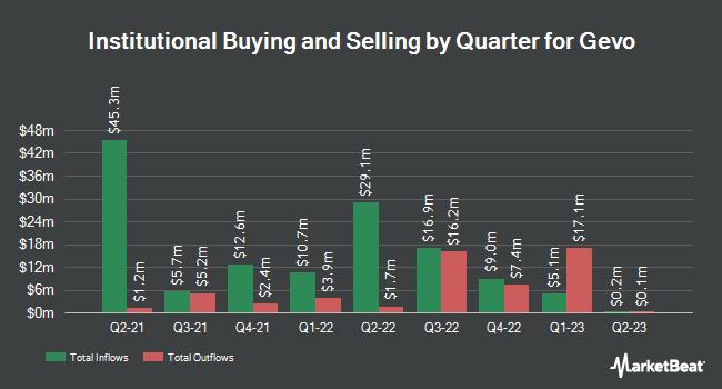 Institutional Ownership by Quarter for Gevo (NASDAQ:GEVO)