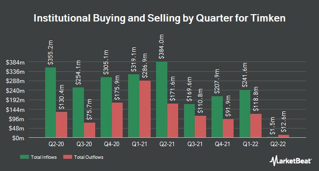 Institutional Ownership by Quarter for The Timken (NYSE:TKR)