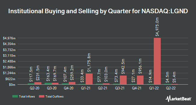 Institutional Ownership by Quarter for Ligand Pharmaceuticals (NASDAQ:LGND)