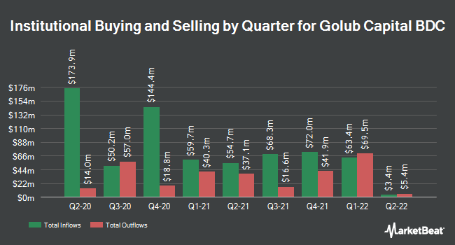 Institutional Ownership by Quarter for Golub Capital BDC (NASDAQ:GBDC)