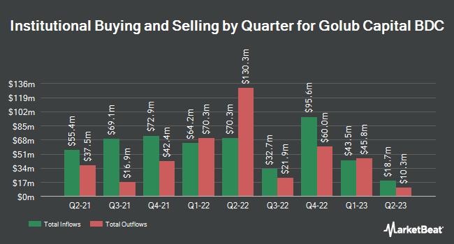 Institutional Ownership by Quarter for Golub Capital BDC (NASDAQ:GBDC)