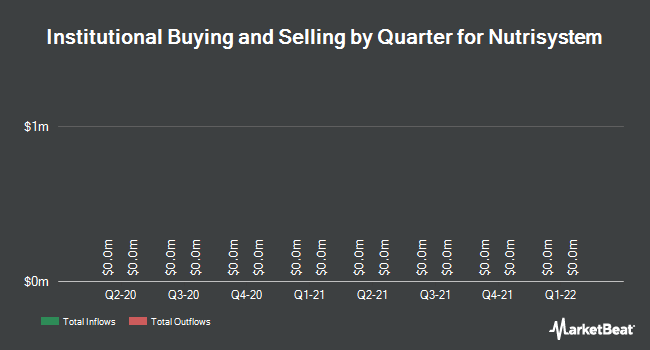Institutional Ownership by Quarter for NutriSystem (NASDAQ:NTRI)