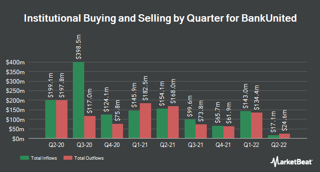 Institutional Ownership by Quarter for BankUnited (NYSE:BKU)