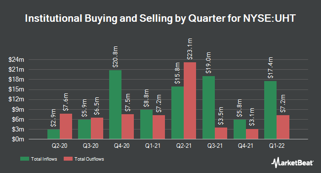 Institutional Ownership by Quarter for Universal Health Realty Income Trust (NYSE:UHT)