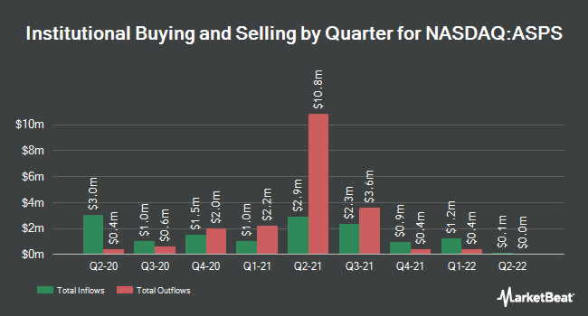Institutional Ownership by Quarter for Altisource Portfolio Solutions (NASDAQ:ASPS)