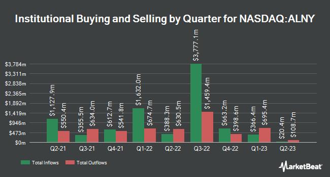 Institutional Ownership by Quarter for Alnylam Pharmaceuticals (NASDAQ:ALNY)