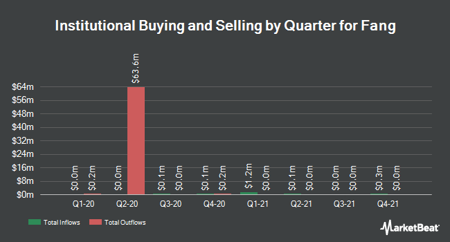 Institutional Ownership by Quarter for Fang (NYSE:SFUN)