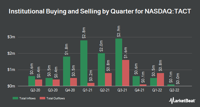 Institutional Ownership by Quarter for TransAct Technologies (NASDAQ:TACT)