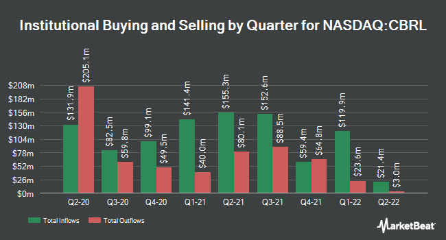 Institutional Ownership by Quarter for Cracker Barrel (NASDAQ:CBRL)