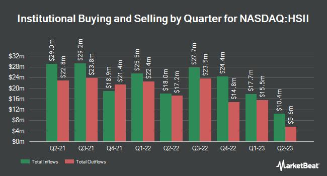 Institutional Ownership by Quarter for Heidrick & Struggles International (NASDAQ:HSII)