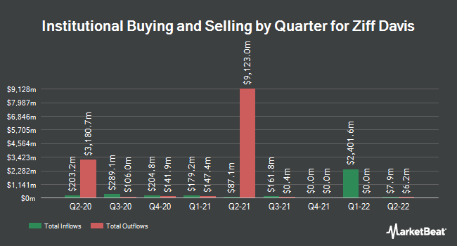 Institutional Ownership by Quarter for J2 Global (NASDAQ:JCOM)