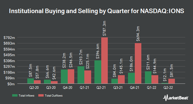 Institutional Ownership by Quarter for Ionis Pharmaceuticals (NASDAQ:IONS)