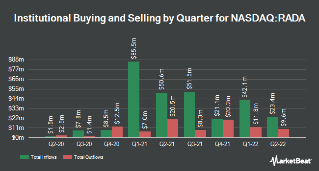 Institutional Ownership by Quarter for RADA Electronic Industries (NASDAQ:RADA)