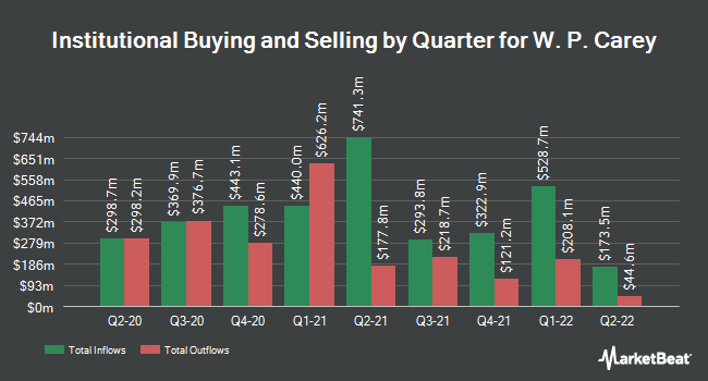 Institutional Ownership by Quarter for W.P. Carey Inc. REIT (NYSE:WPC)