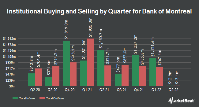 Institutional Ownership by Quarter for Bank of Montreal (NYSE:BMO)