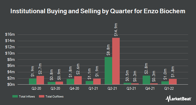 Institutional Ownership by Quarter for Enzo Biochem (NYSE:ENZ)