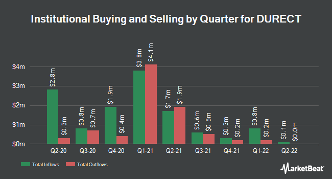 Institutional Ownership by Quarter for DURECT (NASDAQ:DRRX)