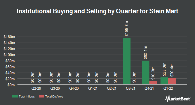 Institutional Ownership by Quarter for Stein Mart (NASDAQ:SMRT)