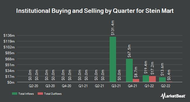 Institutional Ownership by Quarter for Stein Mart (NASDAQ:SMRT)