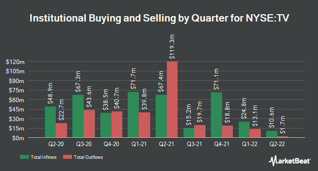 Institutional Ownership by Quarter for GRUPO TELEVISA/S (NYSE:TV)