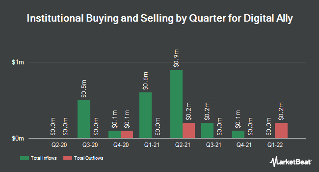 Institutional Ownership by Quarter for Digital Ally (NASDAQ:DGLY)