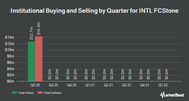 Institutional Ownership by Quarter for INTL Fcstone (NASDAQ:INTL)