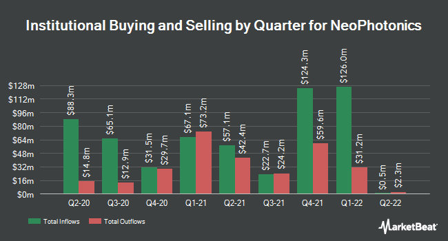 Institutional Ownership by Quarter for NeoPhotonics (NYSE:NPTN)