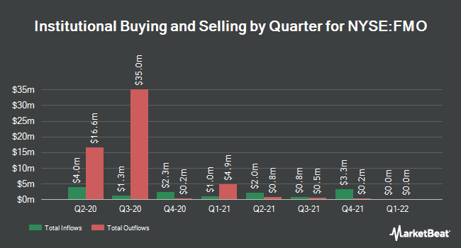 Institutional Ownership by Quarter for Fiduciary/Claymore MLP Opportunity Fund (NYSE:FMO)