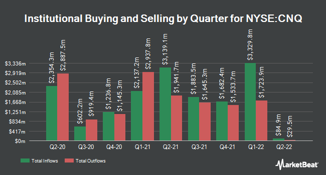 Institutional Ownership by Quarter for Canadian Natural Resources (NYSE:CNQ)