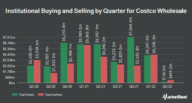Institutional Ownership by Quarter for Costco Wholesale Corporation (NASDAQ:COST)