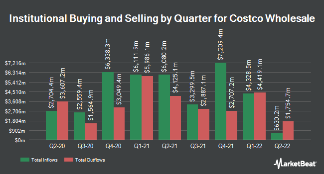 Institutional Ownership by Quarter for Costco (NASDAQ:COST)