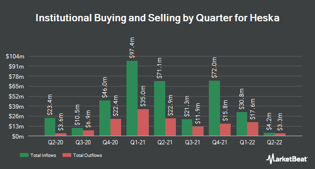 Institutional Ownership by Quarter for Heska (NASDAQ:HSKA)