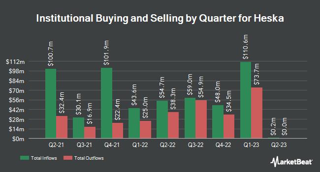 Institutional Ownership by Quarter for Heska Corporation (NASDAQ:HSKA)