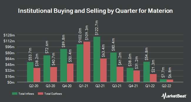 Institutional Ownership by Quarter for Materion (NYSE:MTRN)