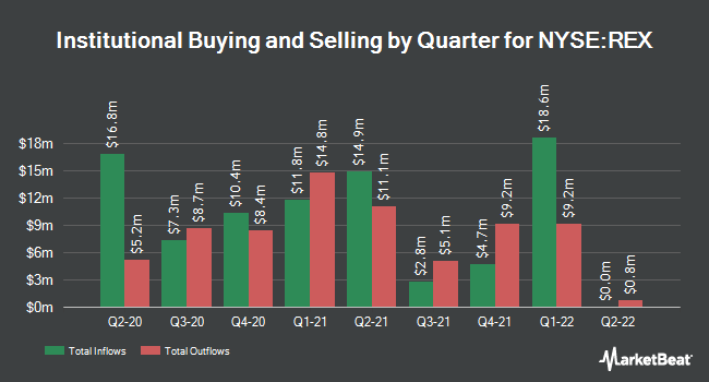 Institutional Ownership by Quarter for REX American Resources (NYSE:REX)