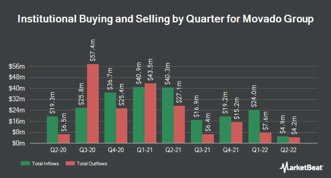 Institutional Ownership by Quarter for Movado (NYSE:MOV)