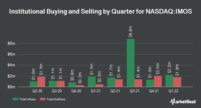 Institutional Ownership by Quarter for ChipMOS TECHNOLOGIES (NASDAQ:IMOS)