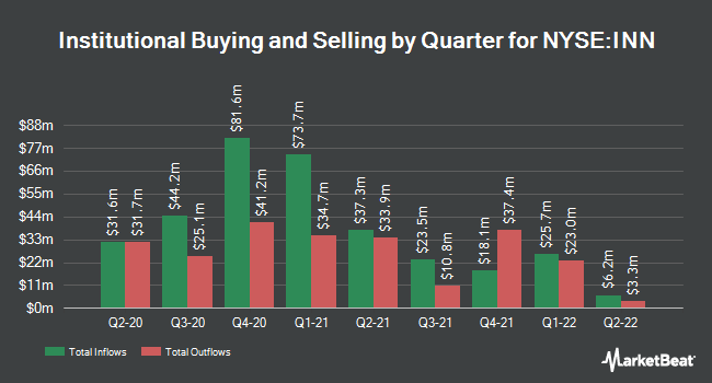Institutional Ownership by Quarter for Summit Hotel Properties (NYSE:INN)