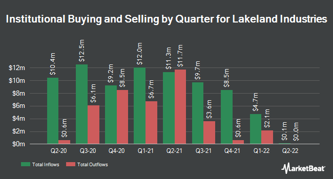 Institutional Ownership by Quarter for Lakeland Industries (NASDAQ:LAKE)