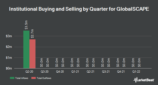 Institutional Ownership by Quarter for GlobalSCAPE (NYSEAMERICAN:GSB)