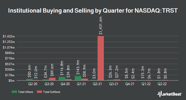 Institutional Ownership by Quarter for TrustCo Bank (NASDAQ:TRST)