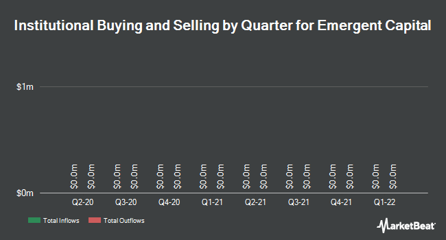 Institutional Ownership by Quarter for Emergent Capital (OTCMKTS:EMGC)