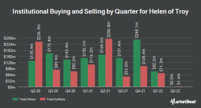 Institutional Ownership by Quarter for Helen of Troy (NASDAQ:HELE)