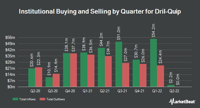 Institutional Ownership by Quarter for Dril-Quip (NYSE:DRQ)