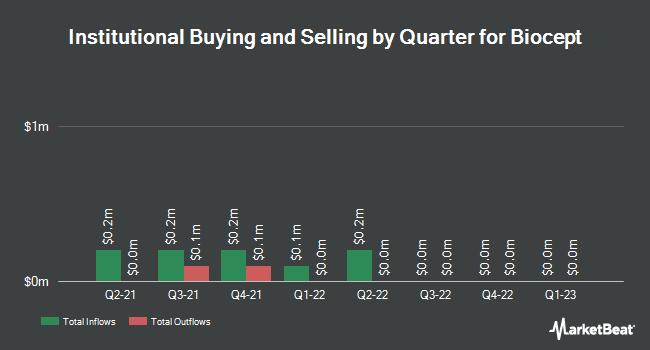 Institutional Ownership by Quarter for Biocept (NASDAQ:BIOC)