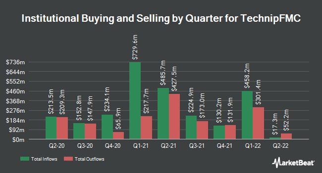 Institutional Ownership by Quarter for TechnipFMC plc Ordinary Share (NYSE:FTI)