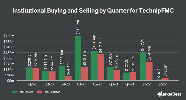 Institutional Ownership by Quarter for TechnipFMC (NYSE:FTI)