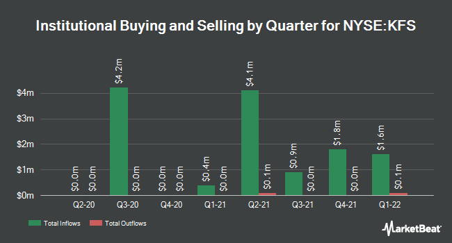 Institutional Ownership by Quarter for Kingsway Financial Services (NYSE:KFS)